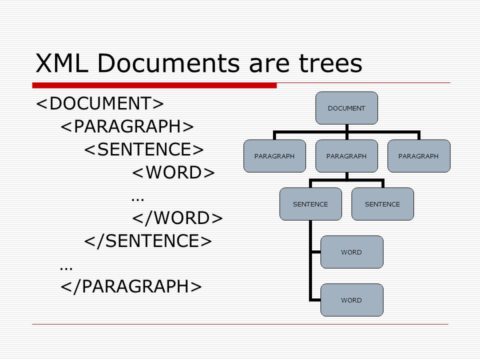XML Documents are trees … … DOCUMENT PARAGRAPH SENTENCE WORD SENTENCE PARAGRAPH