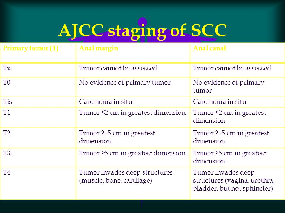AJCC staging of SCC Primary tumor (T)Anal marginAnal canal TxTumor cannot be assessed T0No evidence of primary tumor TisCarcinoma in situ T1Tumor ≤2 c
