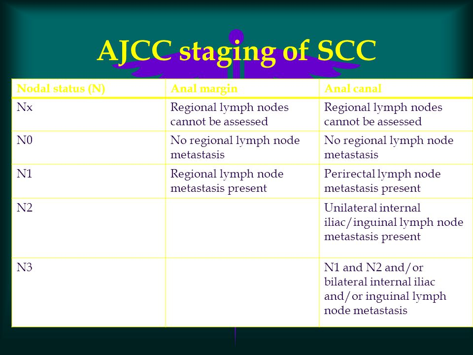 AJCC staging of SCC Nodal status (N)Anal marginAnal canal NxRegional lymph nodes cannot be assessed N0No regional lymph node metastasis N1Regional lym