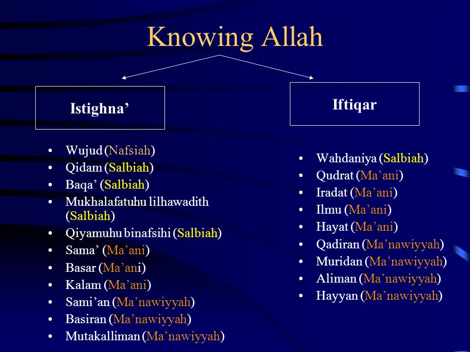 Istighna' Knowing Allah Wujud (Nafsiah) Qidam (Salbiah) Baqa' (Salbiah) Mukhalafatuhu lilhawadith (Salbiah) Qiyamuhu binafsihi (Salbiah) Sama' (Ma'ani