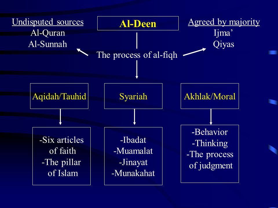 Al-Deen Aqidah/Tauhid -Ibadat -Muamalat -Jinayat -Munakahat SyariahAkhlak/Moral -Six articles of faith -The pillar of Islam -Behavior -Thinking -The p