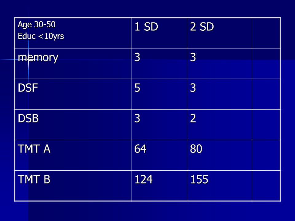 Age 30-50 Educ <10yrs 1 SD 2 SD memory33 DSF53 DSB32 TMT A 6480 TMT B 124155