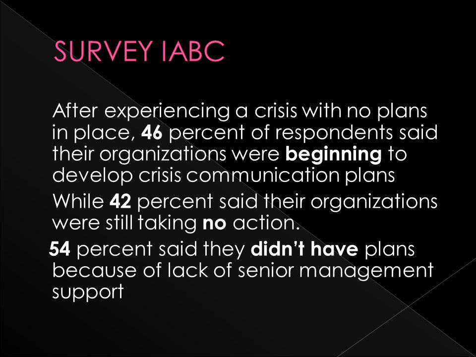 After experiencing a crisis with no plans in place, 46 percent of respondents said their organizations were beginning to develop crisis communication plans While 42 percent said their organizations were still taking no action.