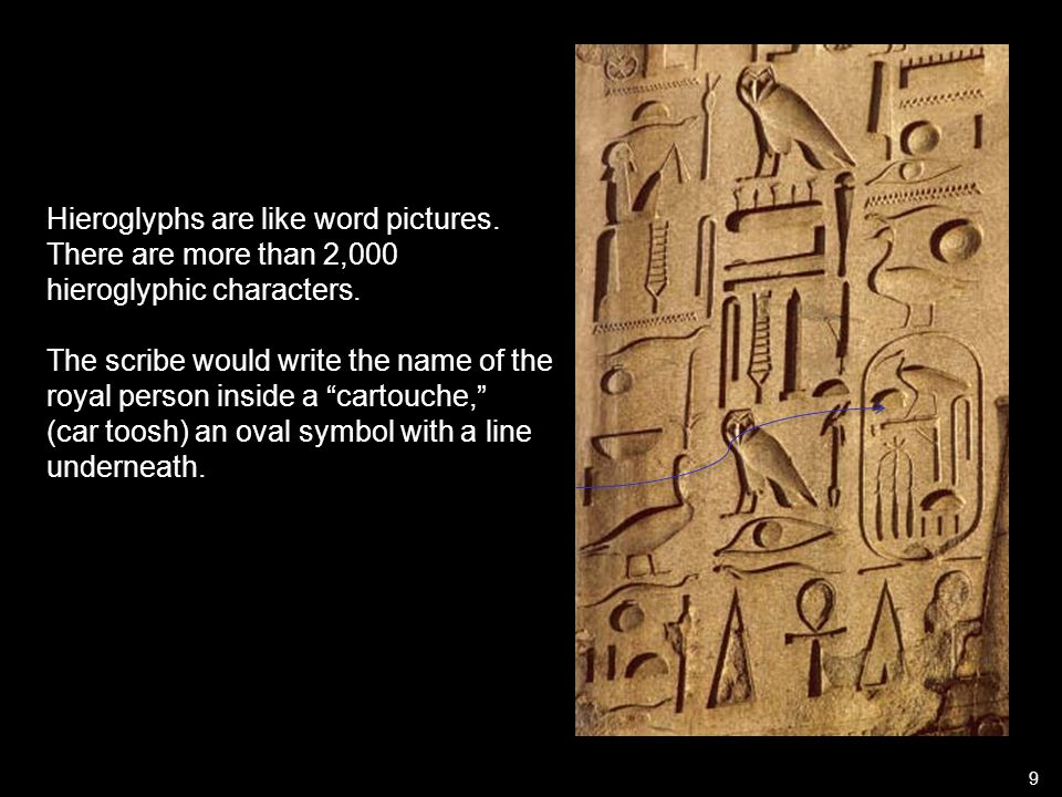 Hieroglyphs are like word pictures. There are more than 2,000 hieroglyphic characters.