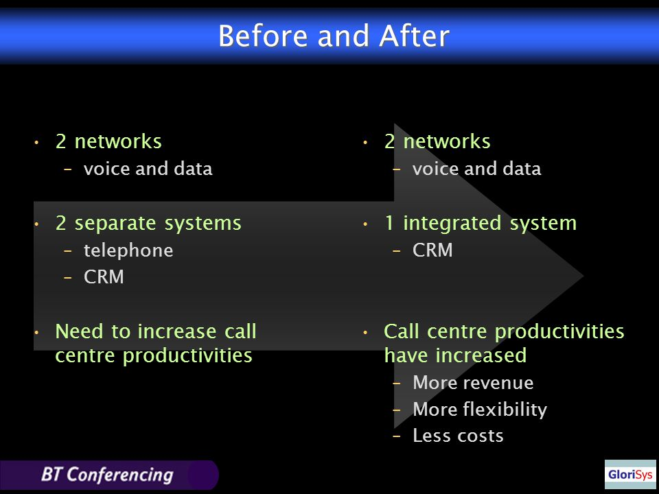Before and After 2 networks –voice and data 2 separate systems –telephone –CRM Need to increase call centre productivities 2 networks –voice and data 1 integrated system –CRM Call centre productivities have increased –More revenue –More flexibility –Less costs