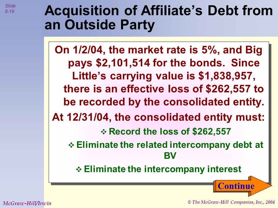 © The McGraw-Hill Companies, Inc., 2004 Slide 6-19 McGraw-Hill/Irwin On 1/2/04, the market rate is 5%, and Big pays $2,101,514 for the bonds.