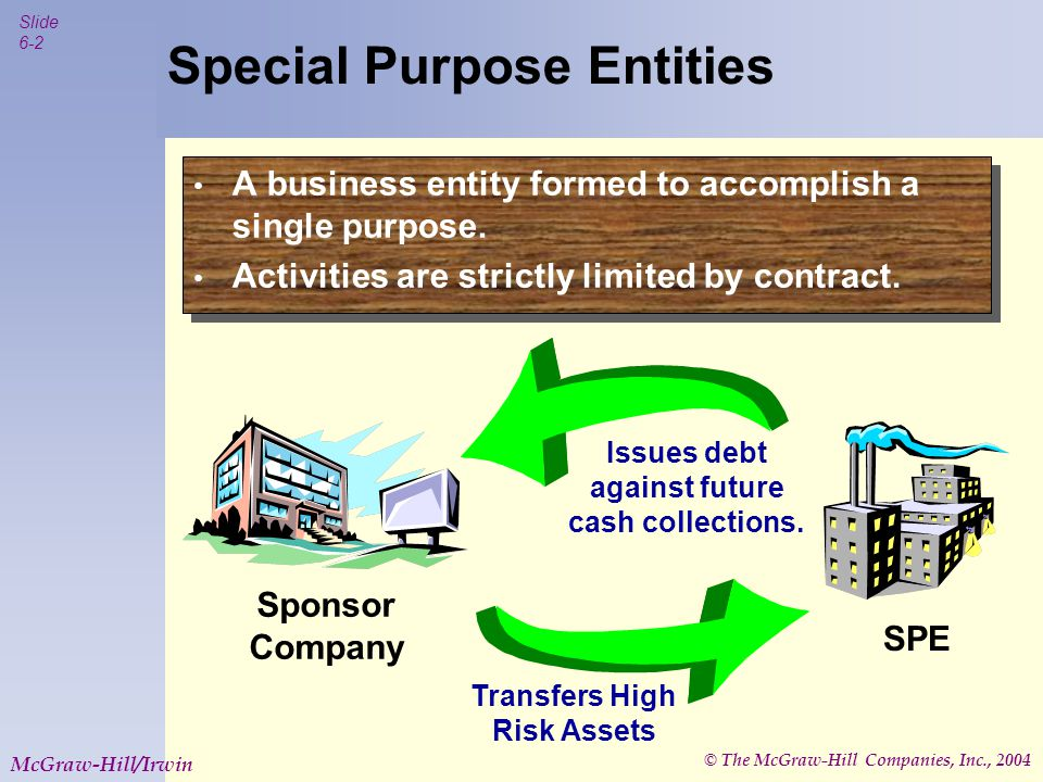 © The McGraw-Hill Companies, Inc., 2004 Slide 6-2 McGraw-Hill/Irwin Special Purpose Entities A business entity formed to accomplish a single purpose.