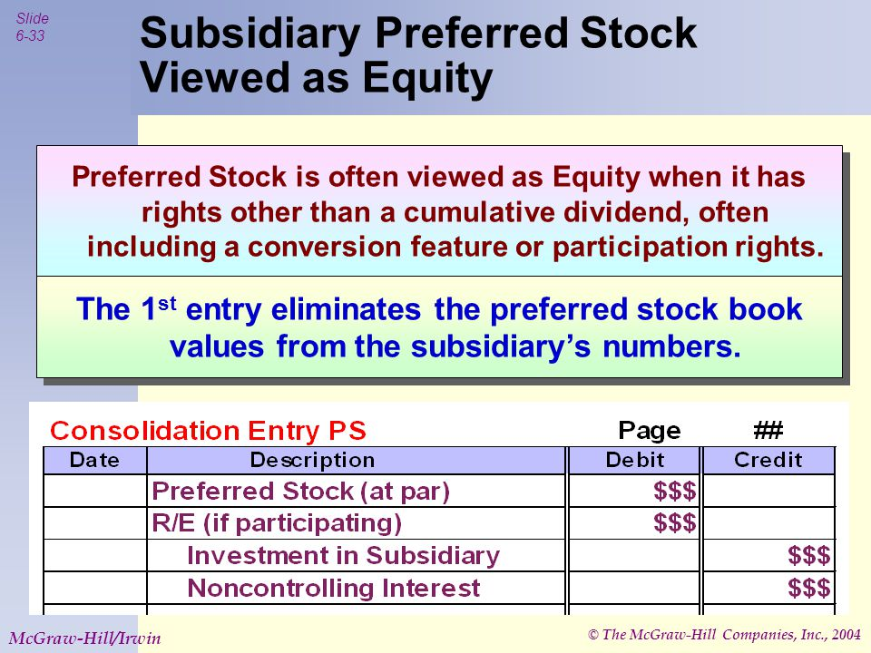 © The McGraw-Hill Companies, Inc., 2004 Slide 6-33 McGraw-Hill/Irwin Subsidiary Preferred Stock Viewed as Equity Preferred Stock is often viewed as Equity when it has rights other than a cumulative dividend, often including a conversion feature or participation rights.