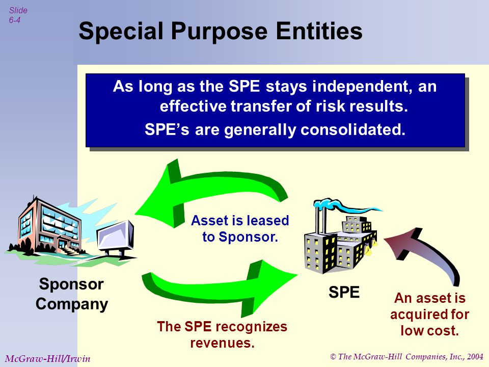 © The McGraw-Hill Companies, Inc., 2004 Slide 6-4 McGraw-Hill/Irwin Special Purpose Entities As long as the SPE stays independent, an effective transfer of risk results.