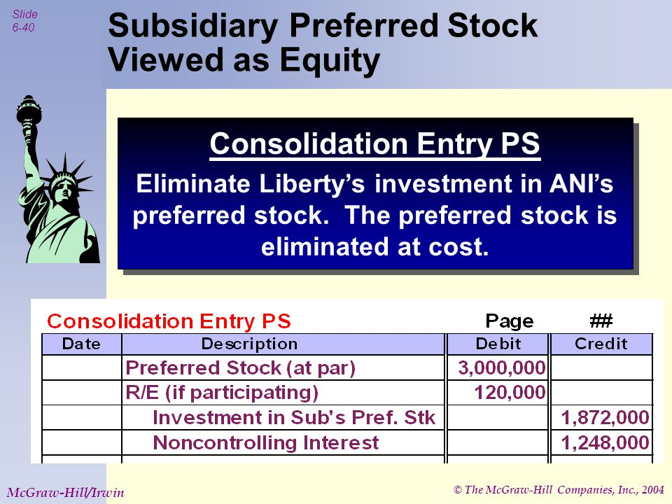 © The McGraw-Hill Companies, Inc., 2004 Slide 6-40 McGraw-Hill/Irwin Subsidiary Preferred Stock Viewed as Equity Consolidation Entry PS Eliminate Liberty's investment in ANI's preferred stock.
