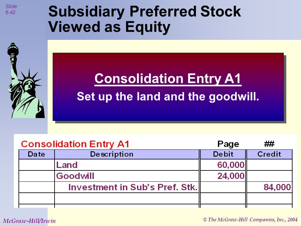 © The McGraw-Hill Companies, Inc., 2004 Slide 6-42 McGraw-Hill/Irwin Subsidiary Preferred Stock Viewed as Equity Consolidation Entry A1 Set up the land and the goodwill.