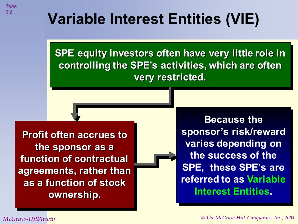 © The McGraw-Hill Companies, Inc., 2004 Slide 6-6 McGraw-Hill/Irwin Variable Interest Entities (VIE) SPE equity investors often have very little role in controlling the SPE's activities, which are often very restricted.