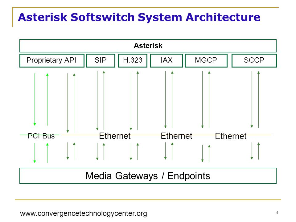 www.convergencetechnologycenter.org 4 Proprietary API Media Gateways / Endpoints MGCP PCI Bus Ethernet SCCPH.323 Asterisk IAX Ethernet SIP Asterisk Softswitch System Architecture