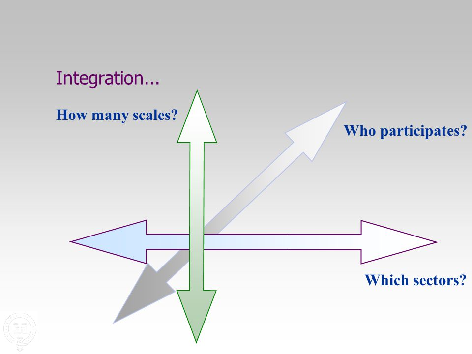 Integration... Who participates Which sectors How many scales