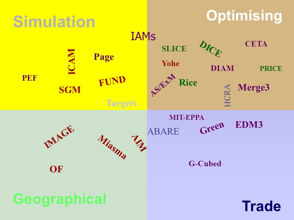 IAMs IMAGE FUND DICE ICAM AIM Simulation Optimising Geographical Trade OF Targets Page EDM3 Green Miasma Rice SGM Merge3 MIT-EPPA G-Cubed CETA AS/ExM HCRA DIAM PEF PRICE SLICE Yohe ABARE