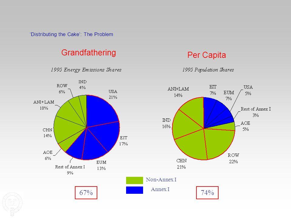 'Distributing the Cake': The Problem Non-Annex I Annex I 67%74% Grandfathering Per Capita