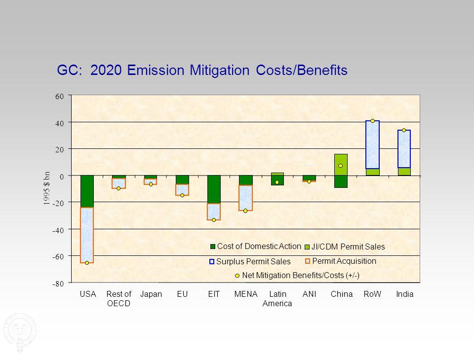 GC: 2020 Emission Mitigation Costs/Benefits -80 -60 -40 -20 0 20 40 60 USARest of OECD JapanEUEITMENALatin America ANIChinaRoWIndia 1995 $ bn Cost of Domestic Action JI/CDM Permit Sales Surplus Permit Sales Permit Acquisition Net Mitigation Benefits/Costs (+/-)