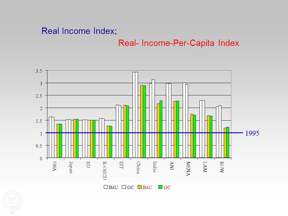 1995 0 0.5 1 1.5 2 2.5 3 3.5 USAJapan EUR-OECD EIT ChinaIndia ANI MENA LAM ROW BaU Real Income Index; GC BaUGC Real- Income-Per-Capita Index BaUGC 1995