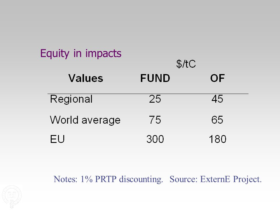 Equity in impacts Notes: 1% PRTP discounting. Source: ExternE Project.
