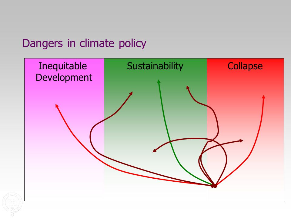 Dangers in climate policy SustainabilityCollapseInequitable Development