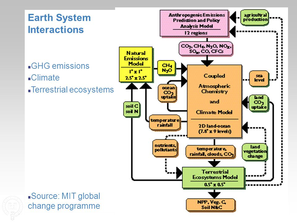 Earth System Interactions n GHG emissions n Climate n Terrestrial ecosystems n Source: MIT global change programme