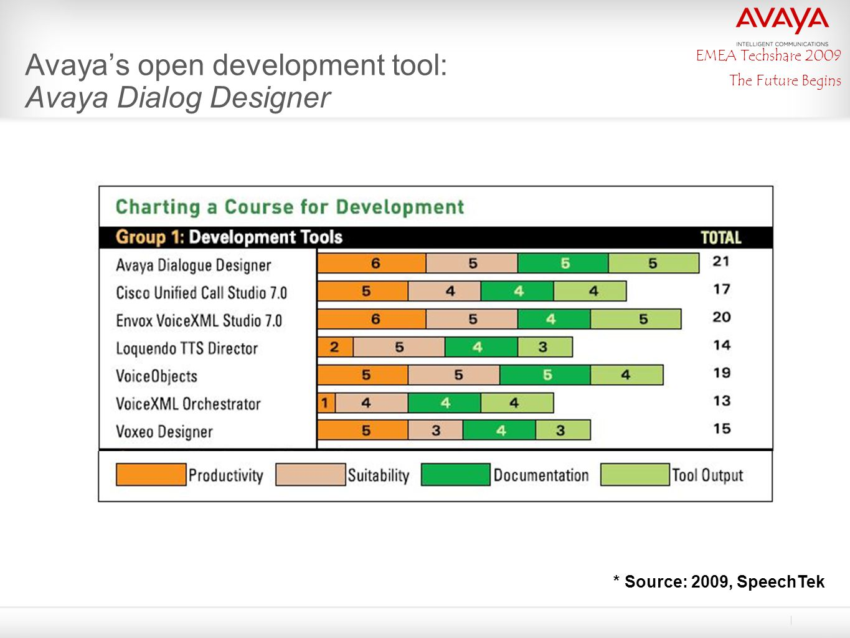 EMEA Techshare 2009 The Future Begins Avaya's open development tool: Avaya Dialog Designer * Source: 2009, SpeechTek