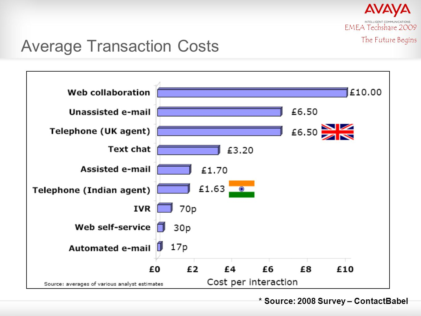 EMEA Techshare 2009 The Future Begins Average Transaction Costs * Source: 2008 Survey – ContactBabel