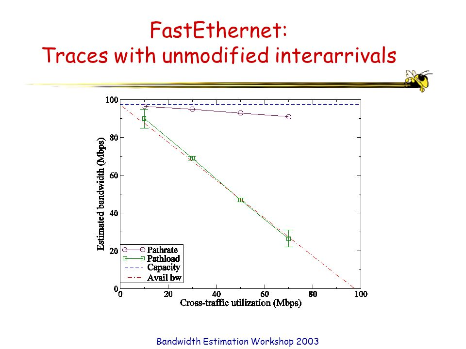 Bandwidth Estimation Workshop 2003 FastEthernet: Traces with unmodified interarrivals
