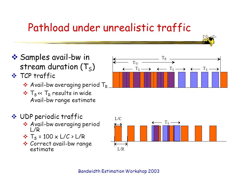 Bandwidth Estimation Workshop 2003 L/C L/R TRTR TWTW Pathload under unrealistic traffic  Samples avail-bw in stream duration (T S )  UDP periodic traffic  Avail-bw averaging period L/R  T S = 100 x L/C > L/R  Correct avail-bw range estimate TSTS TSTS TSTS TSTS  TCP traffic  Avail-bw averaging period T R  T S << T R results in wide Avail-bw range estimate