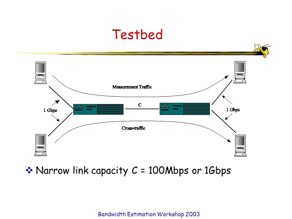 Bandwidth Estimation Workshop 2003 Testbed  Narrow link capacity C = 100Mbps or 1Gbps