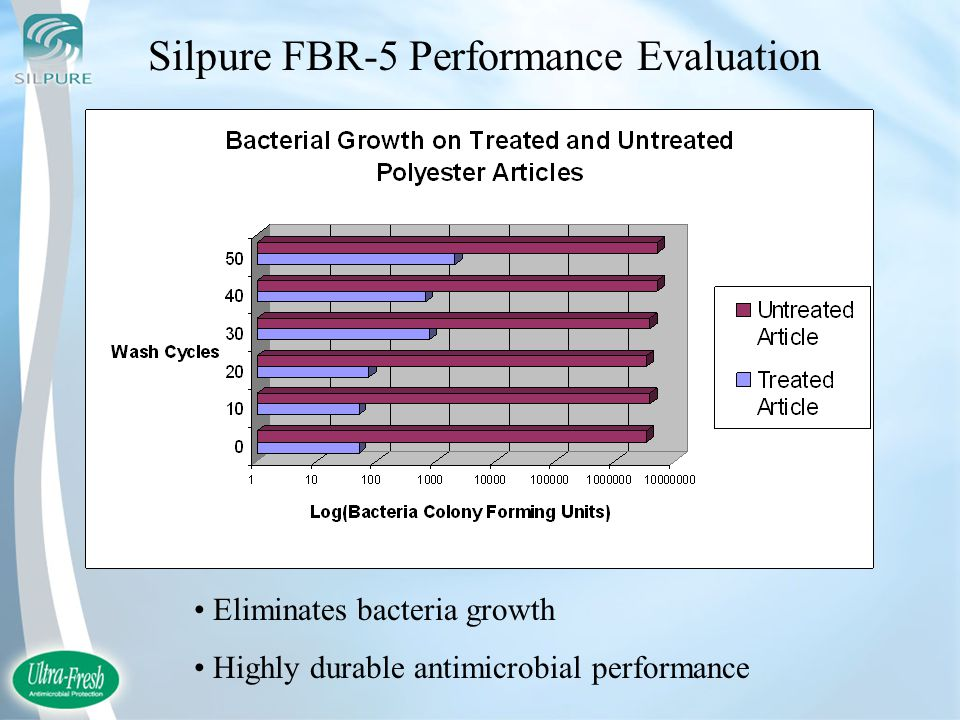 Silpure FBR-5 Performance Evaluation Eliminates bacteria growth Highly durable antimicrobial performance