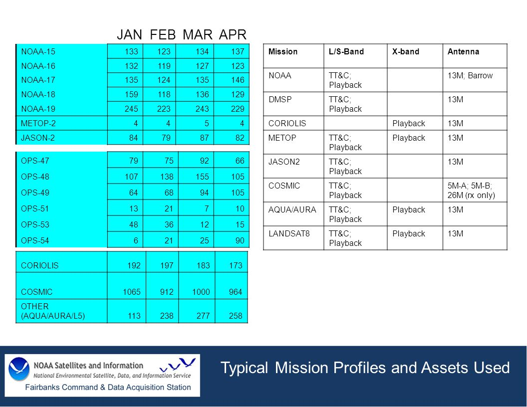 Typical Mission Profiles and Assets Used NOAA-15133123134137 NOAA-16132119127123 NOAA-17135124135146 NOAA-18159118136129 NOAA-19245223243229 METOP-244