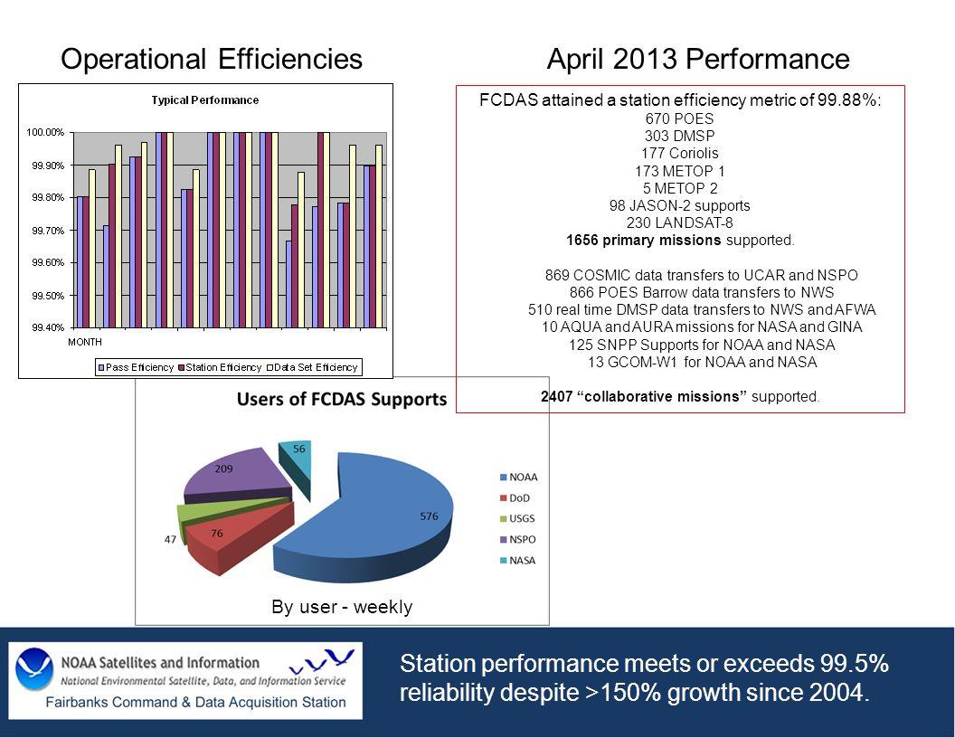 FCDAS attained a station efficiency metric of 99.88%: 670 POES 303 DMSP 177 Coriolis 173 METOP 1 5 METOP 2 98 JASON-2 supports 230 LANDSAT-8 1656 prim