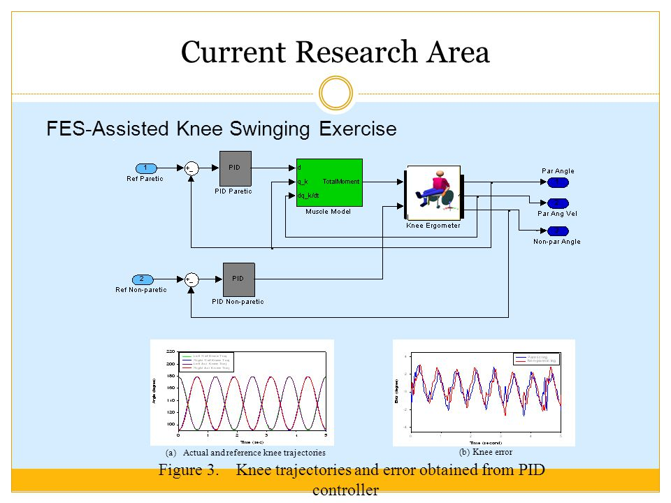 Current Research Area FES-Assisted Knee Swinging Exercise (a) Actual and reference knee trajectories (b)Knee error Figure 3.