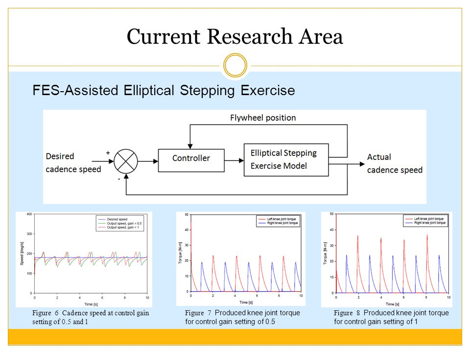 Current Research Area FES-Assisted Elliptical Stepping Exercise Figure 6 Cadence speed at control gain setting of 0.5 and 1 Figure 7 Produced knee joint torque for control gain setting of 0.5 Figure 8 Produced knee joint torque for control gain setting of 1