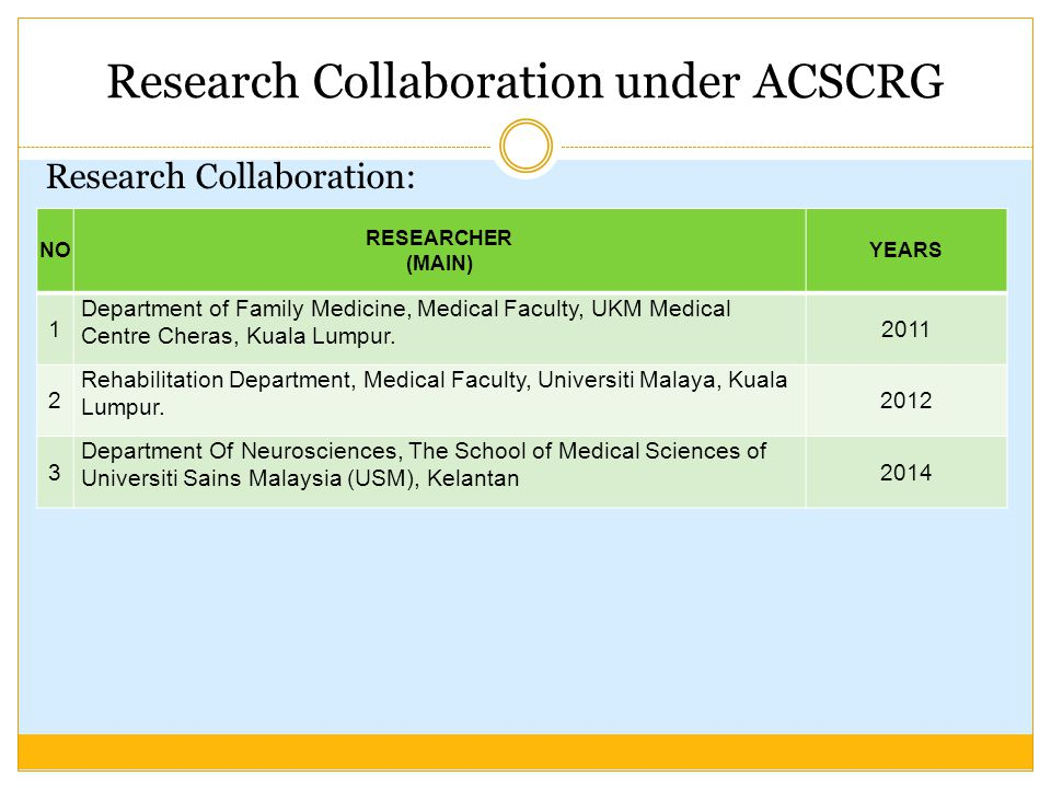 Research Grant Secured by ACSCRG Research Grant: NO RESEARCHER (MAIN) PROJECT NAME COMPLETION DATE CATEGORY AMOUNT (RM) 1 Siti Noraini Sulaiman A Novel Random-valued Impulse Noise Removal Based on Adaptive Switching Filter and Local- preserving Scheme 1-Jul-17FRGS67,700 2Rozan Boudville A Novel Neuroprostheses Control Algorithm For Stroke Patients Lower Extremities Rehabilitation 1-Jul-15ERGS100,000 3Zakaria Hussain A Novel Hybrid Orthosis: Assisted Lower Extremities Movement 15-Apr-15FRGS86,760 4Iza Sazanita Isa An Alpha-Beta Steady-State Correlation Of Electroencephalographic (EEG) Power Spectral Density (PSD) Brain Balancing 15-Oct-14FRGS69,000