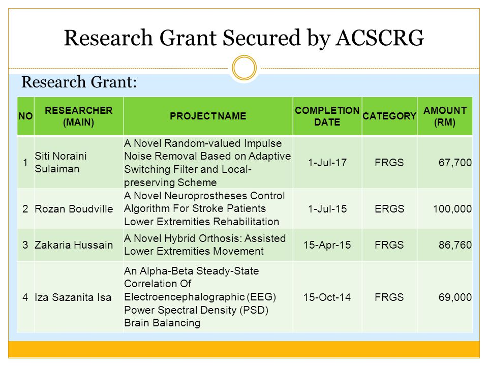Research Grant Secured by ACSCRG Research Grant: NO RESEARCHER (MAIN) PROJECT NAME COMPLETION DATE CATEGORY AMOUNT (RM) 5 Saiful Zaimy Yahaya A Novel Dynamic Algorithm for Functional Electrical Abdominal Stimulation 1-Jan-14FRGS64,000 6 Norhazimi Hamzah Robust Dynamic Control Allocation Algorithm of Yaw Dynamic Stability 1-Jul-13FRGS78,000