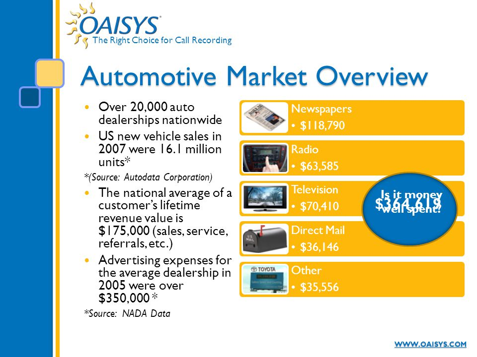 The Right Choice for Call Recording WWW.OAISYS.COM Automotive Market Overview Over 20,000 auto dealerships nationwide US new vehicle sales in 2007 wer