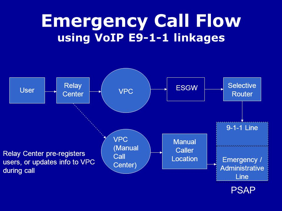 Emergency Call Flow using VoIP E9-1-1 linkages Relay Center User ESGW Selective Router Manual Caller Location Relay Center pre-registers users, or updates info to VPC during call VPC (Manual Call Center) Emergency / Administrative Line PSAP 9-1-1 Line VPC