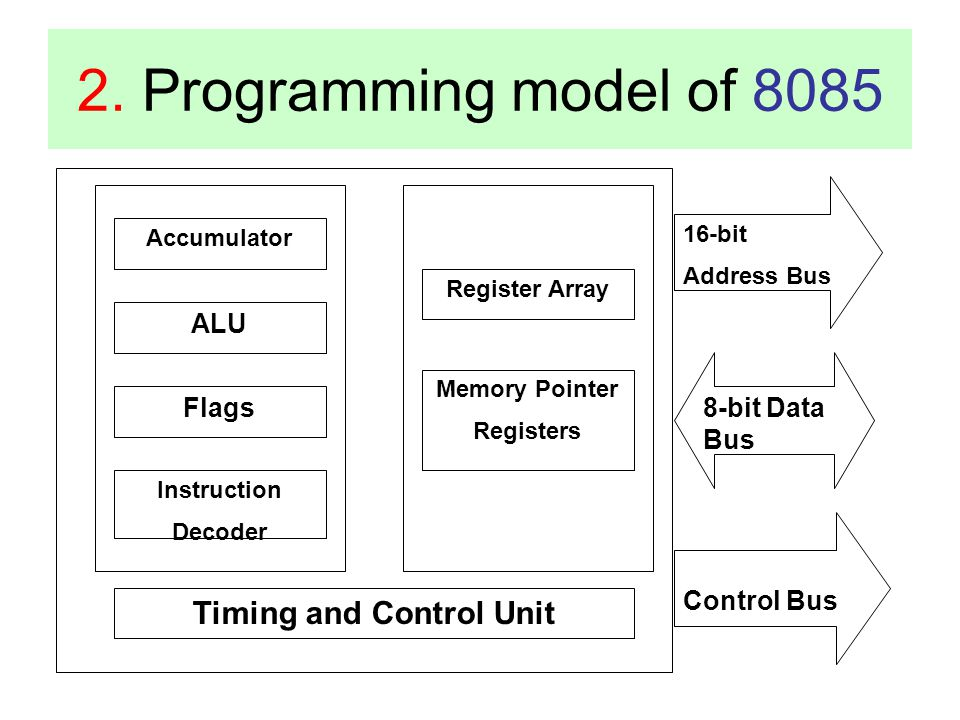 2. Programming model of 8085 Accumulator ALU Flags Instruction Decoder Register Array Memory Pointer Registers Timing and Control Unit 16-bit Address