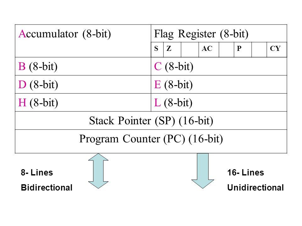 Accumulator (8-bit)Flag Register (8-bit) B (8-bit)C (8-bit) D (8-bit)E (8-bit) H (8-bit)L (8-bit) Stack Pointer (SP) (16-bit) Program Counter (PC) (16