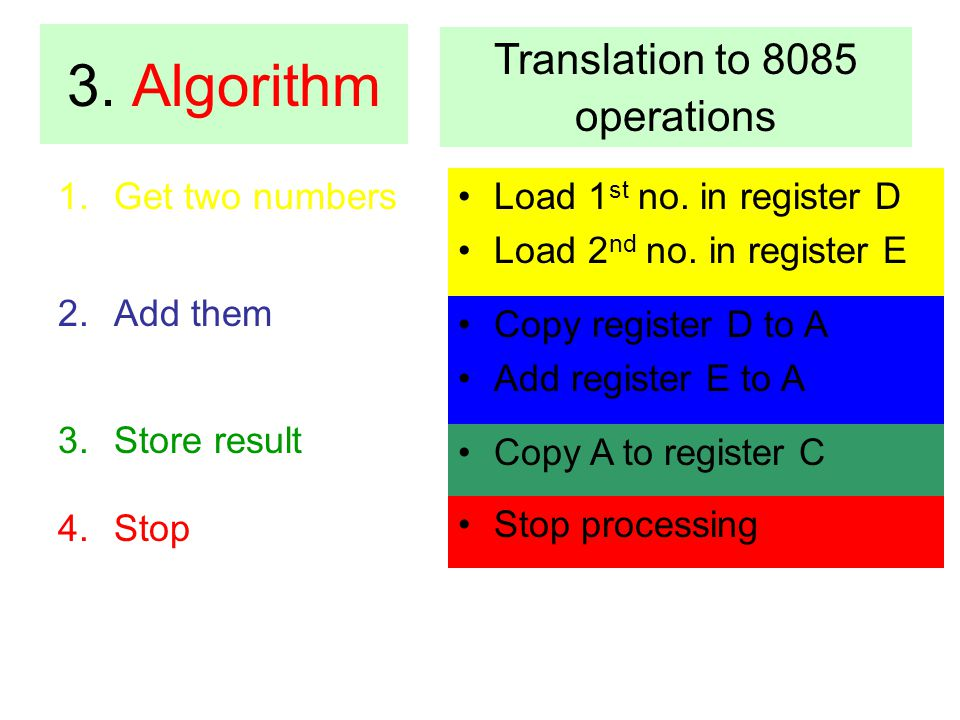 1.Get two numbers 2.Add them 3.Store result 4.Stop Load 1 st no. in register D Load 2 nd no. in register E 3. Algorithm Translation to 8085 operations