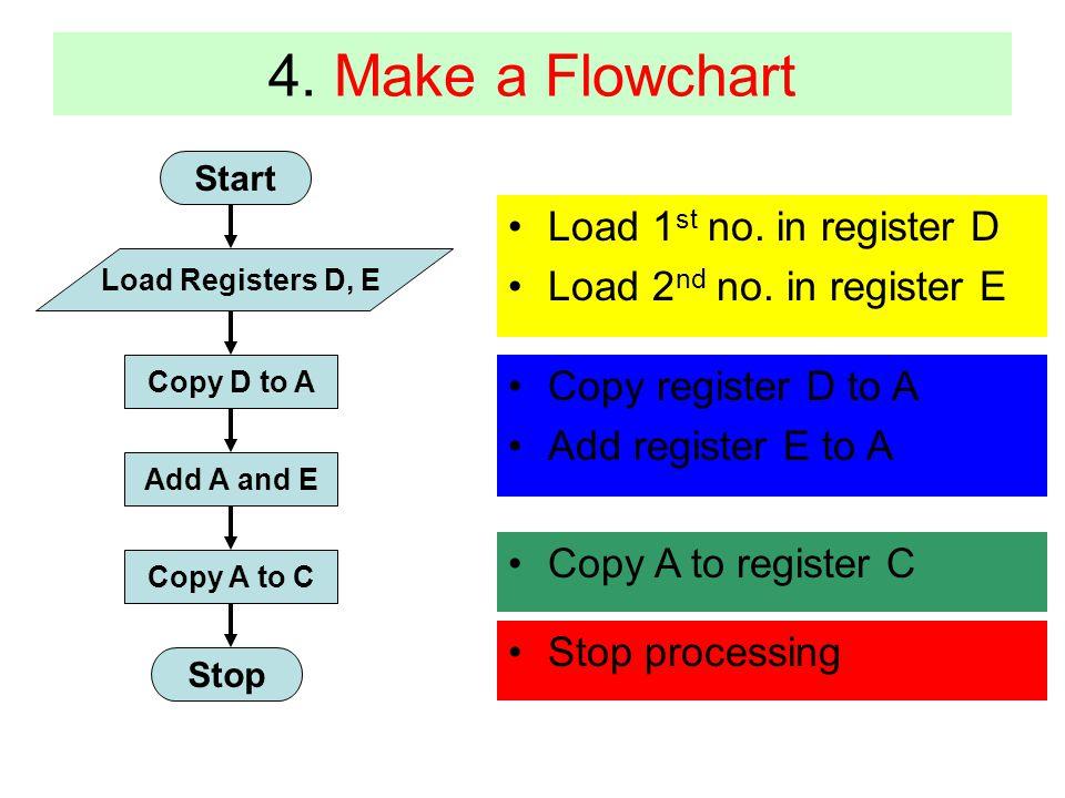 4. Make a Flowchart Start Load Registers D, E Copy D to A Add A and E Copy A to C Stop Load 1 st no. in register D Load 2 nd no. in register E Copy re