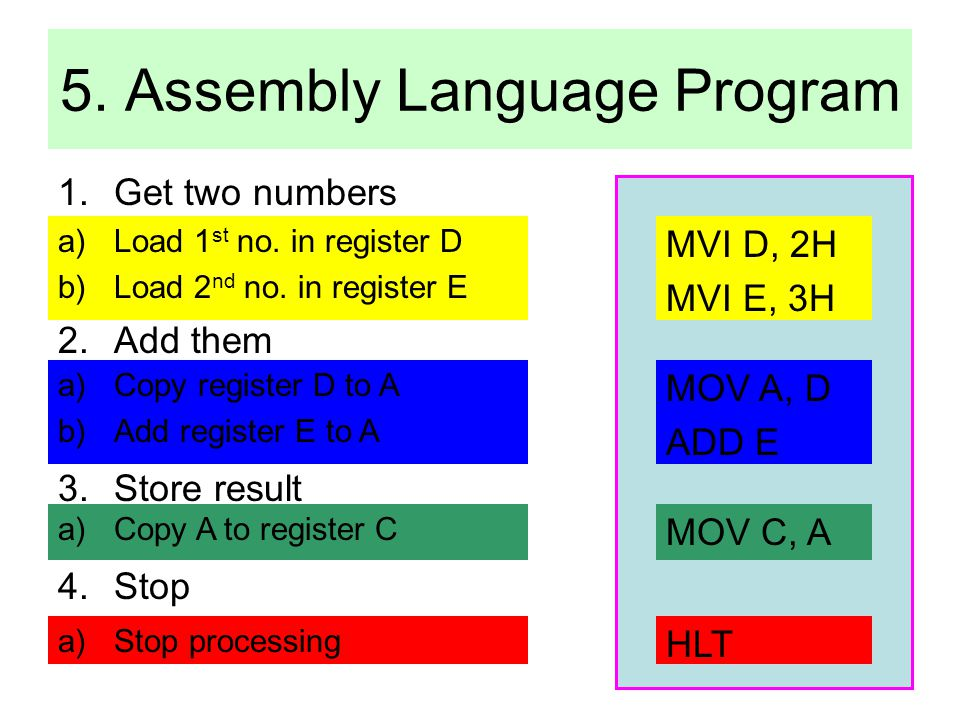 5. Assembly Language Program 1.Get two numbers 2.Add them 3.Store result 4.Stop a)Load 1 st no. in register D b)Load 2 nd no. in register E a)Copy reg
