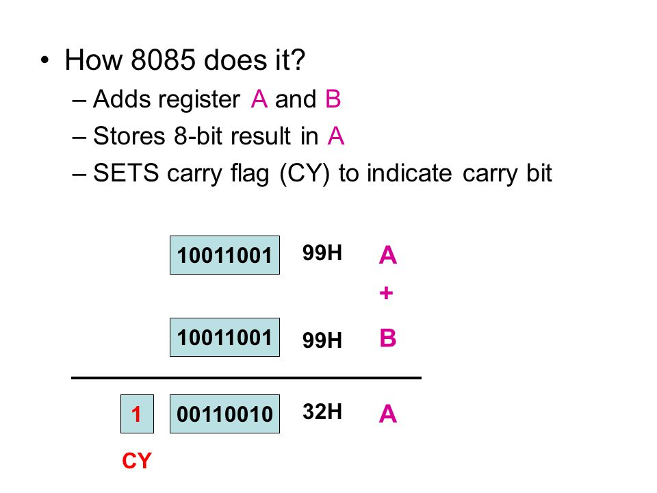 0 How 8085 does it? –Adds register A and B –Stores 8-bit result in A –SETS carry flag (CY) to indicate carry bit 10011001 A B + 99H 10011001 A 1 CY 00