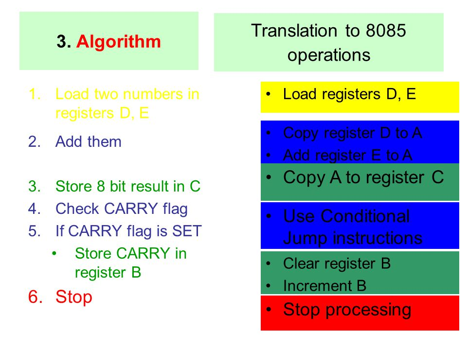 1.Load two numbers in registers D, E 2.Add them 3.Store 8 bit result in C 4.Check CARRY flag 5.If CARRY flag is SET Store CARRY in register B 6.Stop L