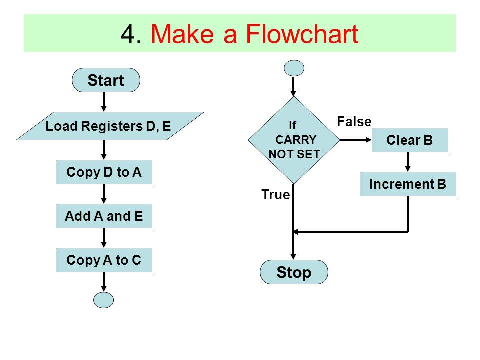 4. Make a Flowchart Start Load Registers D, E Copy D to A Add A and E Copy A to C Stop If CARRY NOT SET Clear B Increment B False True