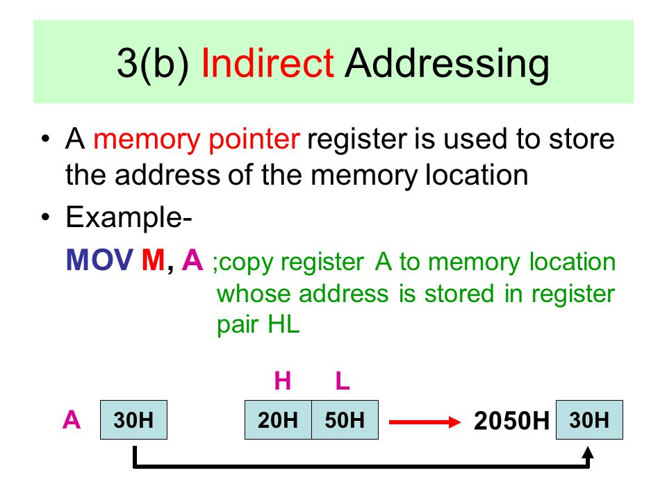 3(b) Indirect Addressing A memory pointer register is used to store the address of the memory location Example- MOV M, A ;copy register A to memory lo