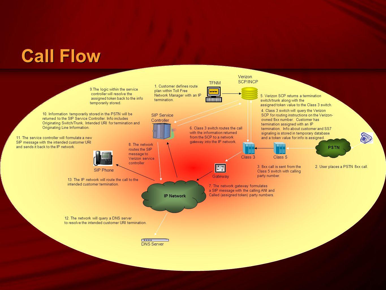 Call Flow Class 3 Gateway SIP Service Controller TFNM Class 5 3.