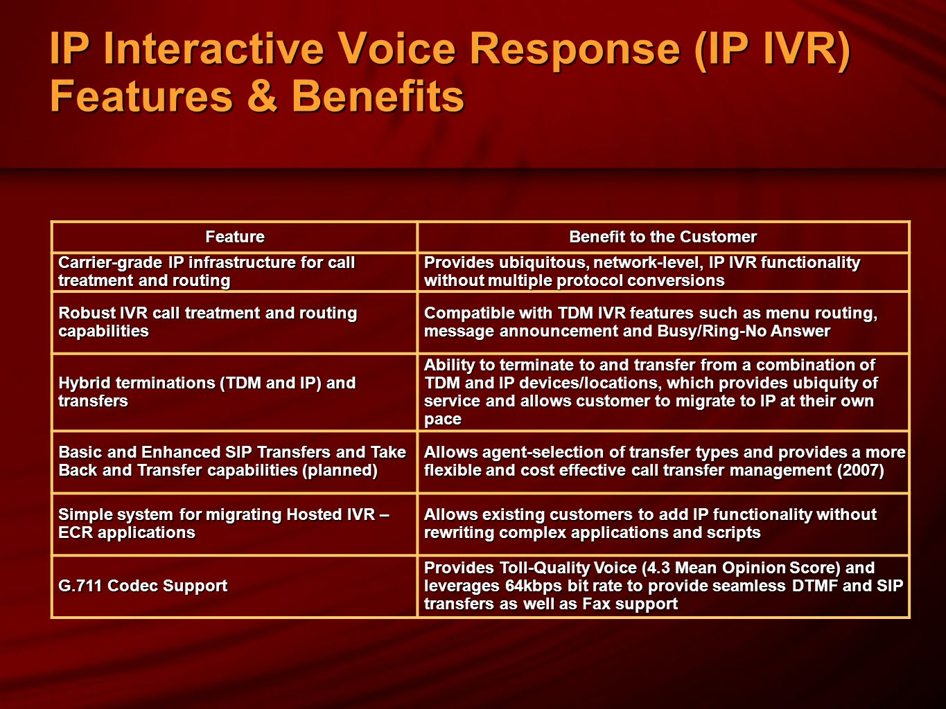 IP Interactive Voice Response (IP IVR) Features & Benefits Feature Benefit to the Customer Carrier-grade IP infrastructure for call treatment and routing Provides ubiquitous, network-level, IP IVR functionality without multiple protocol conversions Robust IVR call treatment and routing capabilities Compatible with TDM IVR features such as menu routing, message announcement and Busy/Ring-No Answer Hybrid terminations (TDM and IP) and transfers Ability to terminate to and transfer from a combination of TDM and IP devices/locations, which provides ubiquity of service and allows customer to migrate to IP at their own pace Basic and Enhanced SIP Transfers and Take Back and Transfer capabilities (planned) Allows agent-selection of transfer types and provides a more flexible and cost effective call transfer management (2007) Simple system for migrating Hosted IVR – ECR applications Allows existing customers to add IP functionality without rewriting complex applications and scripts G.711 Codec Support Provides Toll-Quality Voice (4.3 Mean Opinion Score) and leverages 64kbps bit rate to provide seamless DTMF and SIP transfers as well as Fax support